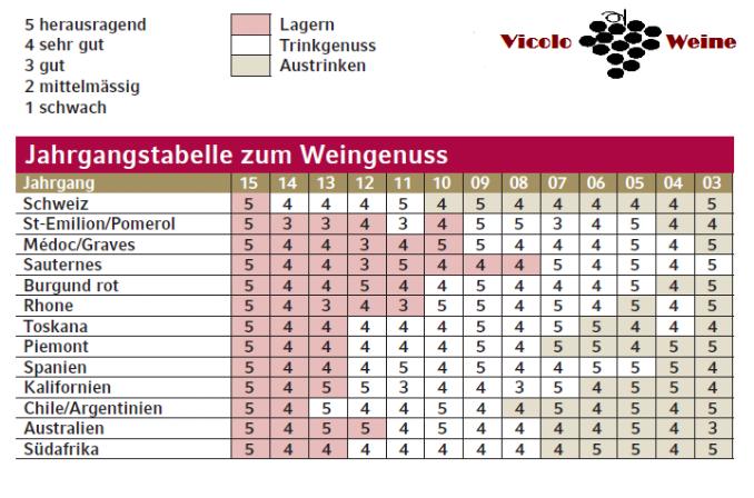 Bordeaux Tabelle